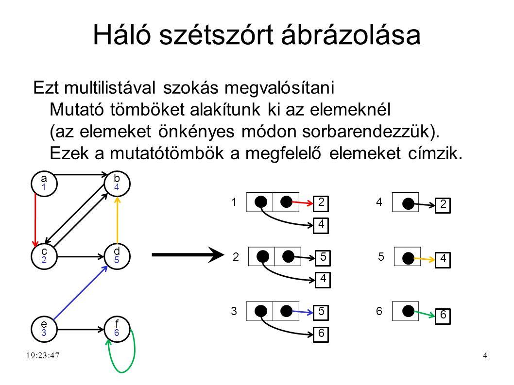 4 Háló szétszórt ábrázolása Ezt multilistával szokás megvalósítani Mutató tömböket alakítunk ki az elemeknél (az elemeket önkényes módon sorbarendezzü