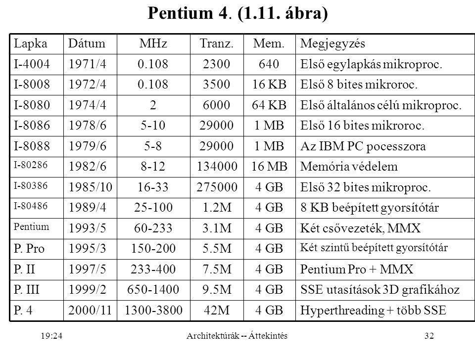 32 Pentium 4. (1.11. ábra) Architektúrák -- Áttekintés19:26