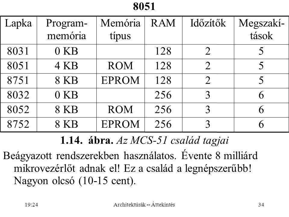 34 8051 63256EPROM8 KB8752 63256ROM8 KB8052 632560 KB8032 52128EPROM8 KB8751 52128ROM4 KB8051 521280 KB8031 Megszakí- tások IdőzítőkRAMMemória típus Program- memória Lapka 1.14.