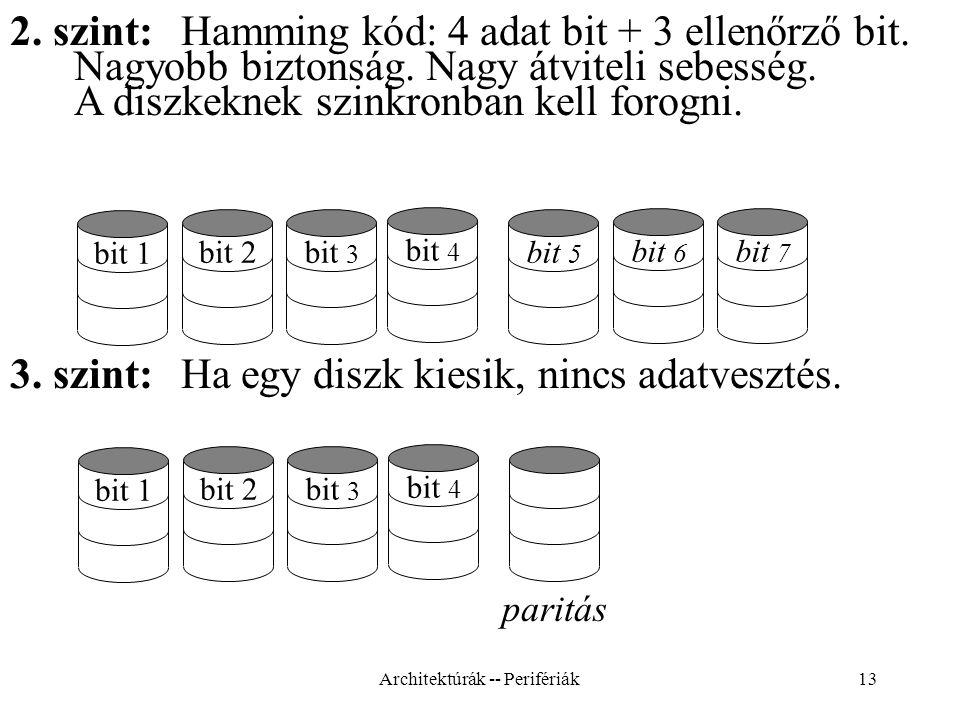 13 bit 2 bit 3 bit 4 bit 1 bit 6 bit 7 bit 5 2.szint: Hamming kód: 4 adat bit + 3 ellenőrző bit.