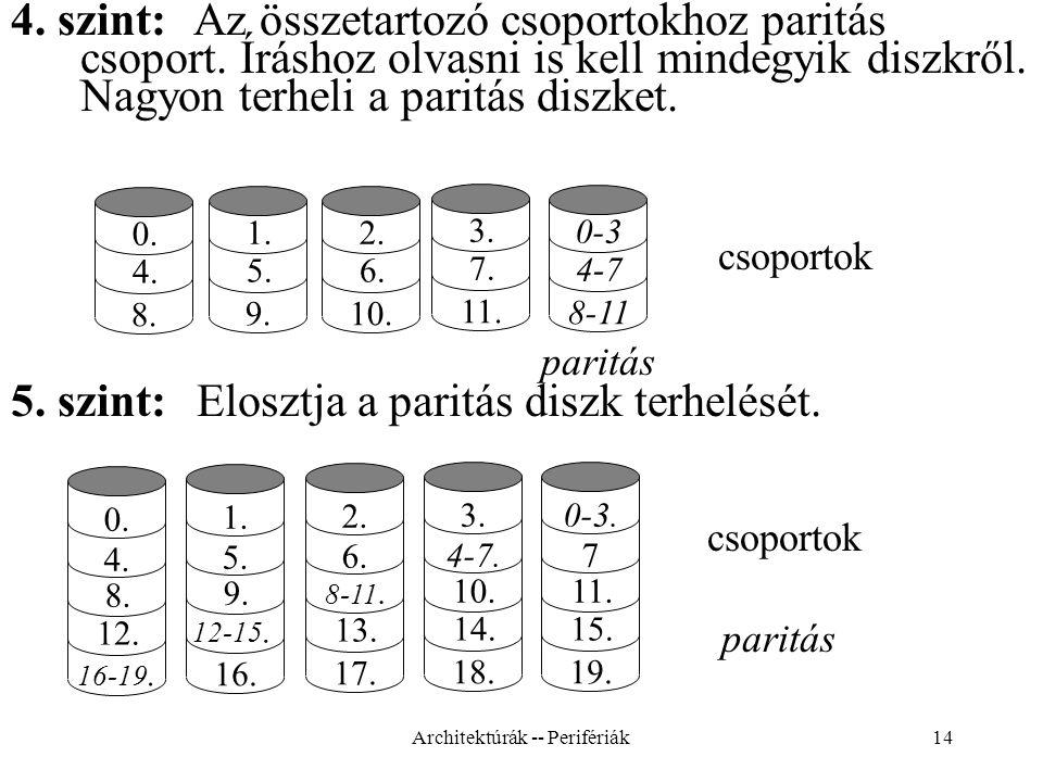 14 4.szint: Az összetartozó csoportokhoz paritás csoport.