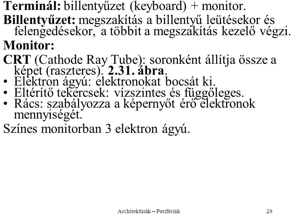 29 Terminál: billentyűzet (keyboard) + monitor.