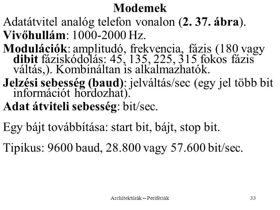 33 Modemek Adatátvitel analóg telefon vonalon (2.37.