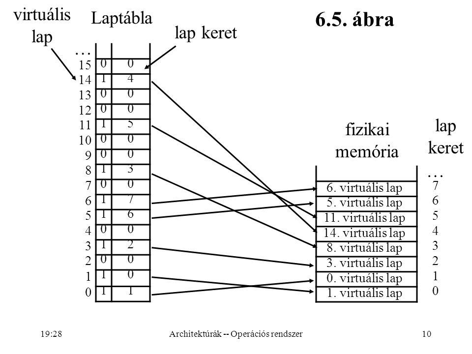 10 … 15 00 14 14 13 00 12 00 11 15 10 00 9 00 8 13 7 00 6 17 5 16 4 00 3 12 2 00 1 10 0 11 fizikai memória 6.5. ábra Laptábla … 6. virtuális lap 7 5.