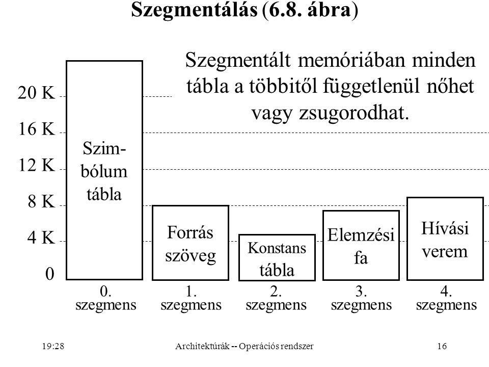 16 Szegmentálás (6.8. ábra) 0. szegmens 1. szegmens 2. szegmens 3. szegmens 4. szegmens 20 K 16 K 12 K 8 K 4 K 0 Konstans tábla Elemzési fa Hívási ver