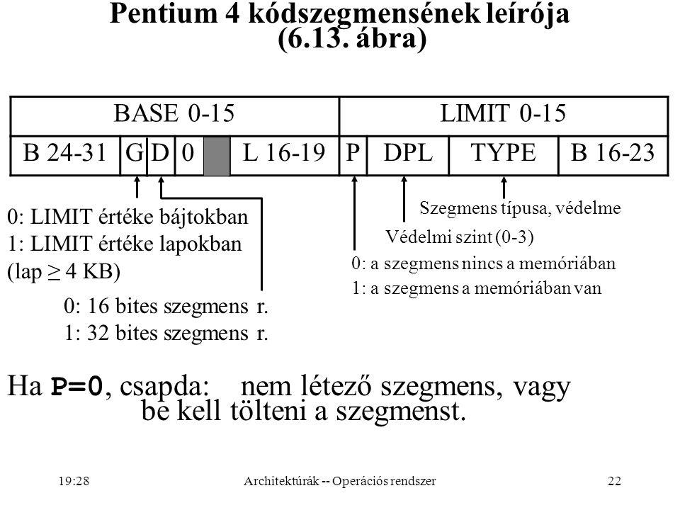 22 Ha P=0, csapda:nem létező szegmens, vagy be kell tölteni a szegmenst. BASE 0-15LIMIT 0-15 B 24-31G D 0L 16-19PDPLTYPEB 16-23 0: LIMIT értéke bájtok