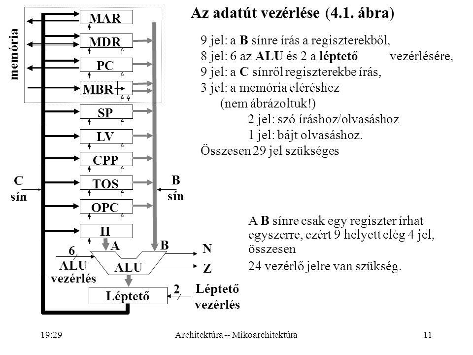 11 Léptető vezérlés 6 2 ALU vezérlés A B N Z C sín B sín 9 jel: a B sínre írás a regiszterekből, 8 jel: 6 az ALU és 2 a léptető vezérlésére, 9 jel: a C sínről regiszterekbe írás, 3 jel: a memória eléréshez (nem ábrázoltuk!) 2 jel: szó íráshoz/olvasáshoz 1 jel: bájt olvasáshoz.