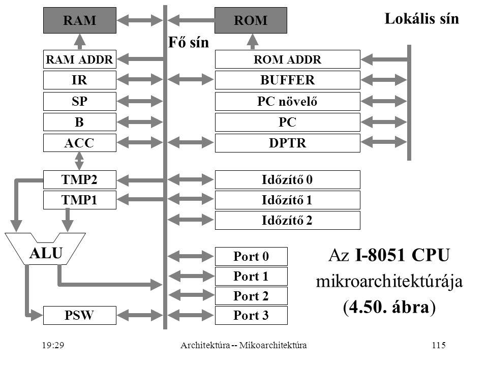 115 Az I-8051 CPU mikroarchitektúrája (4.50.