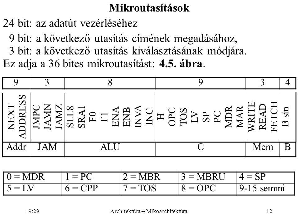 12 NEXT ADDRESS JMPC JAMN JAMZ SLL8 SRA1 F0F1 ENA ENB INVA INC H OPC TOS LV SP PC MDRMAR WRITE READ FETCH B sín 938934 Mikroutasítások 24 bit: az adatút vezérléséhez 9 bit: a következő utasítás címének megadásához, 3 bit: a következő utasítás kiválasztásának módjára.