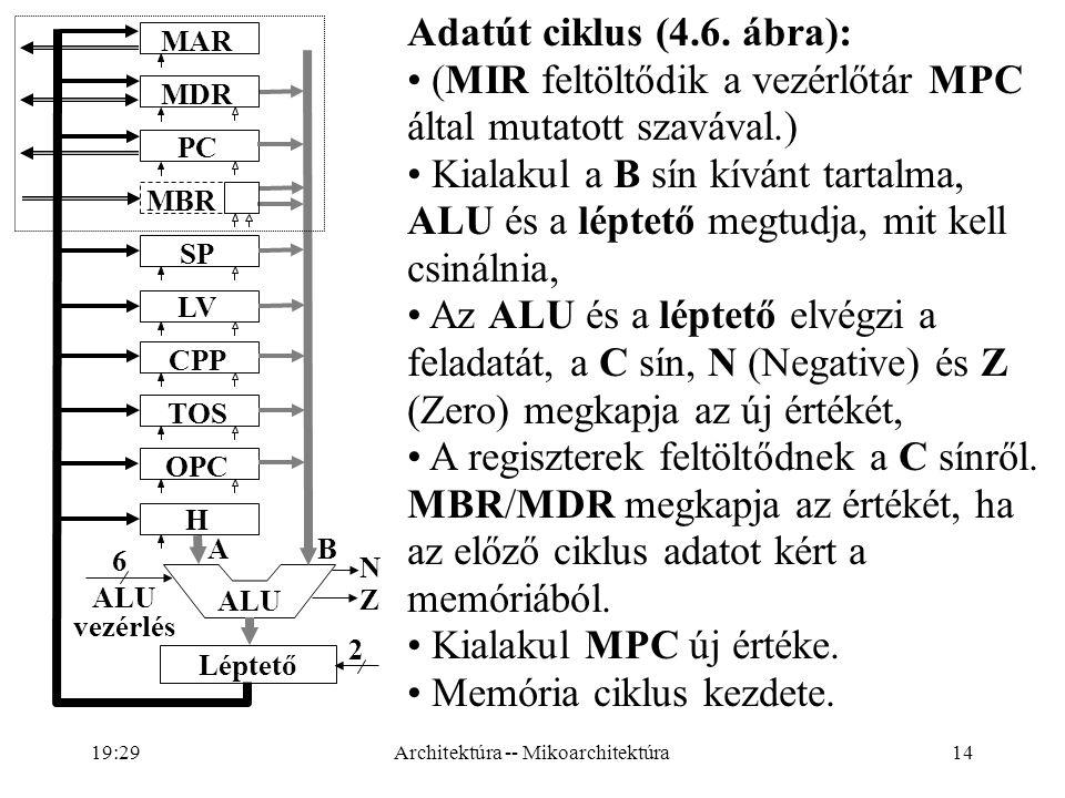 14 A B 6 2 ALU vezérlés N Z ALU MAR MDR PC MBR SP LV CPP TOS OPC H Léptető Adatút ciklus (4.6.