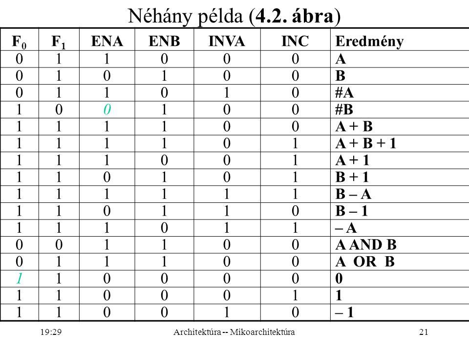 21 F0F0 F1F1 ENAENBINVAINCEredmény 011000A 010100B 011010#A 100100#B 111100A + B 111101A + B + 1 111001A + 1 110101B + 1 111111B – A 110110B – 1 111011– A 001100A AND B 011100A OR B 1100000 1100011 110010– 1 Néhány példa (4.2.