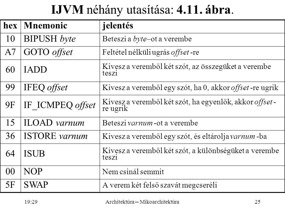 25 IJVM néhány utasítása: 4.11.ábra.
