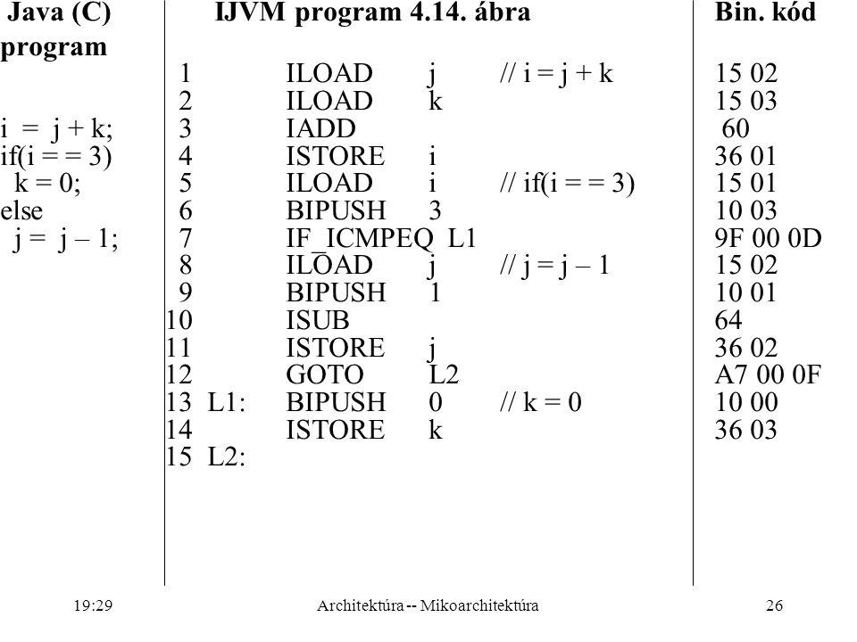 26 Java (C) IJVM program 4.14.ábra Bin.