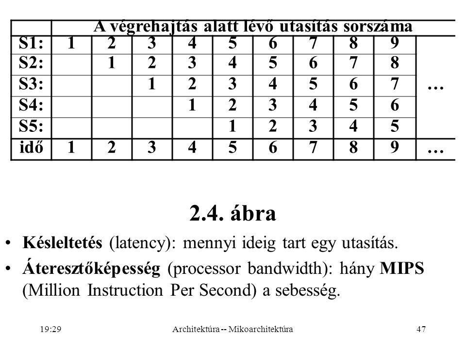 47 2.4.ábra Késleltetés (latency): mennyi ideig tart egy utasítás.
