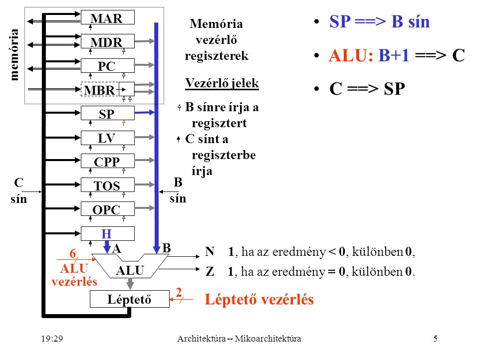 5 ALU vezérlés 6 Léptető vezérlés 2 A B N 1, ha az eredmény < 0, különben 0, Z 1, ha az eredmény = 0, különben 0.