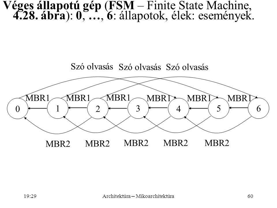 60 Véges állapotú gép (FSM – Finite State Machine, 4.28.