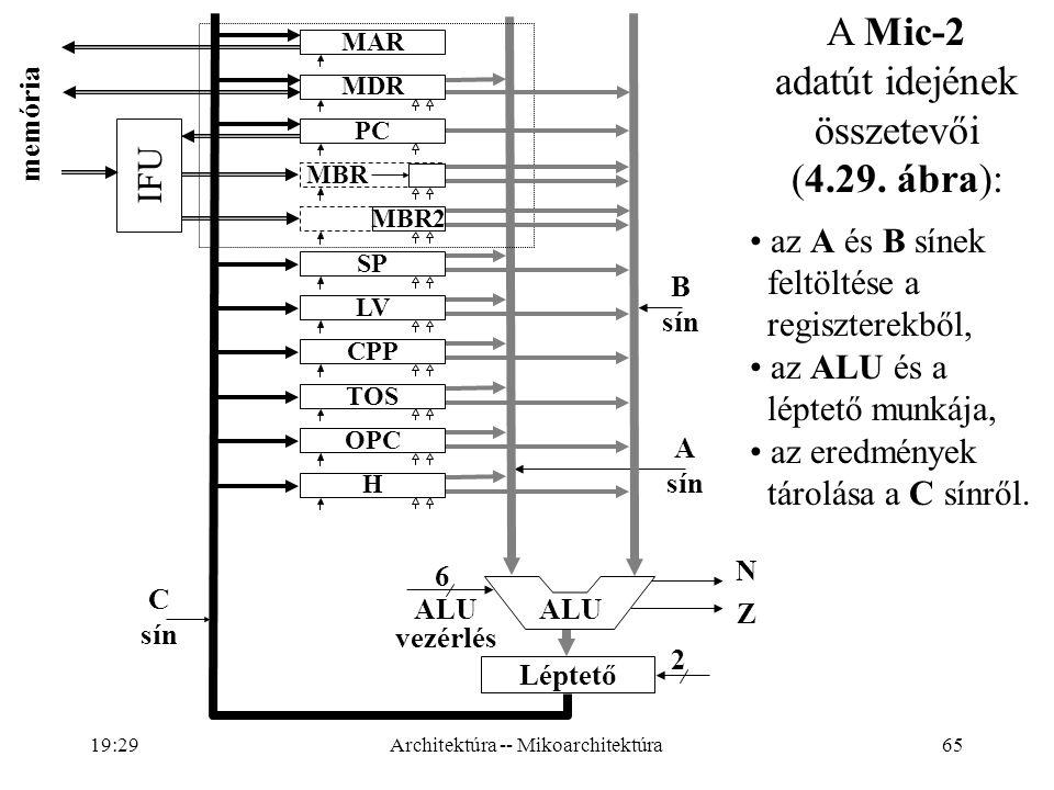 65 MAR MDR PC MBR MBR2 SP LV CPP TOS OPC H memória C sín B sín A sín ALU N Z Léptető 6 ALU vezérlés 2 IFU A Mic-2 adatút idejének összetevői (4.29.