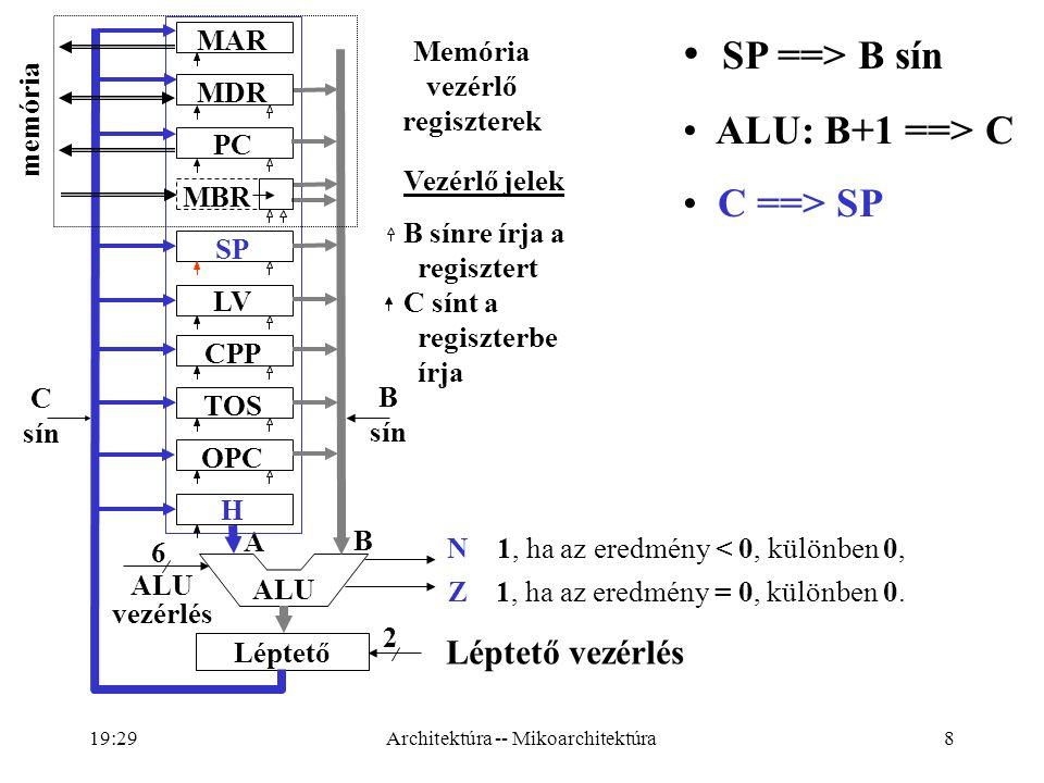 8 ALU vezérlés 6 Léptető vezérlés 2 A B N 1, ha az eredmény < 0, különben 0, Z 1, ha az eredmény = 0, különben 0.