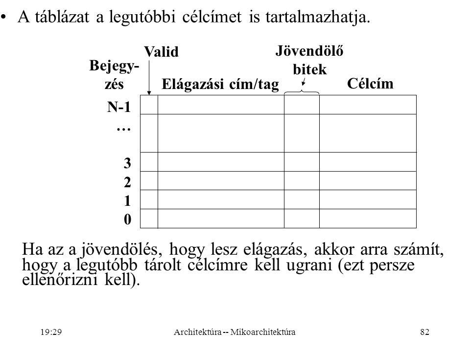 82 A táblázat a legutóbbi célcímet is tartalmazhatja.