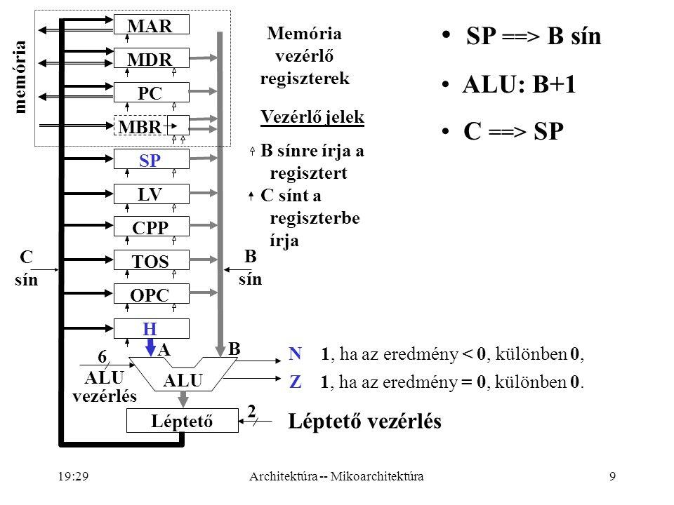 9 ALU vezérlés 6 Léptető vezérlés 2 A B N 1, ha az eredmény < 0, különben 0, Z 1, ha az eredmény = 0, különben 0.
