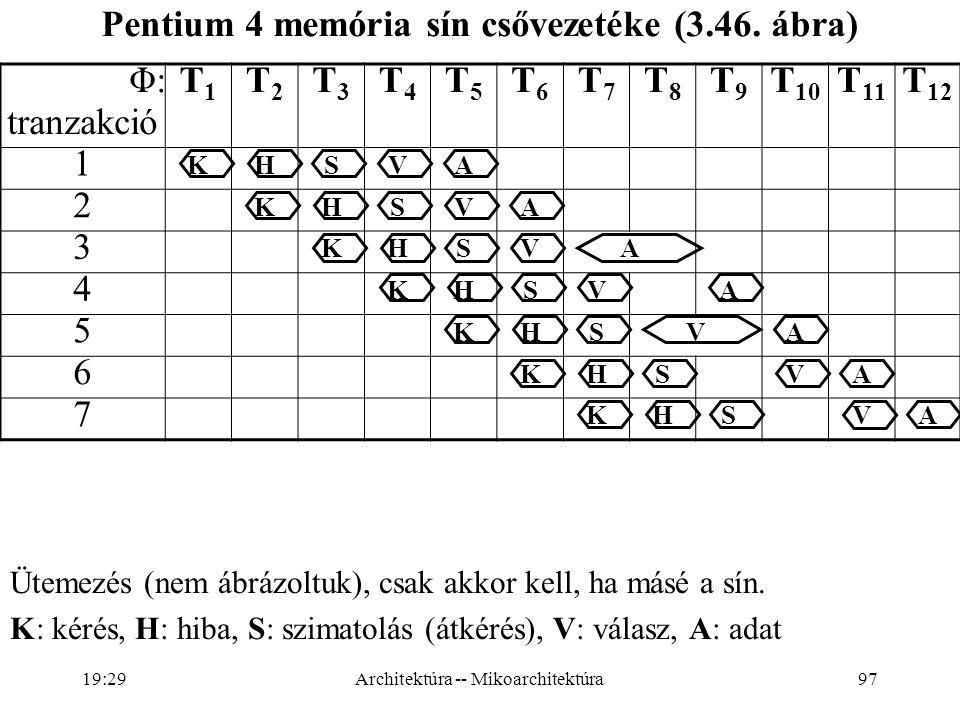 97 Φ: tranzakció T1T1 T2T2 T3T3 T4T4 T5T5 T6T6 T7T7 T8T8 T9T9 T 10 T 11 T 12 1 KHSVA 2 KHSVA 3 KHSVA 4 KHSVA 5 KHSVA 6 KHSVA 7 KHSVA Pentium 4 memória sín csővezetéke (3.46.