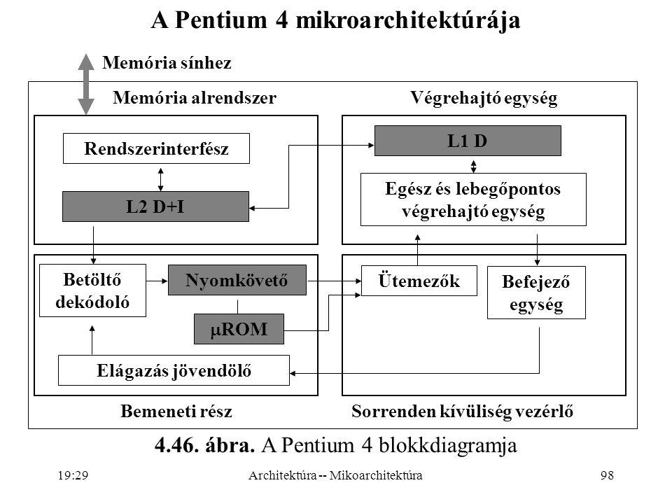 98 Memória alrendszer Memória sínhez Végrehajtó egység Rendszerinterfész Egész és lebegőpontos végrehajtó egység L2 D+I L1 D Betöltő dekódoló Nyomkövető  ROM Ütemezők Befejező egység Elágazás jövendölő Bemeneti részSorrenden kívüliség vezérlő A Pentium 4 mikroarchitektúrája 4.46.