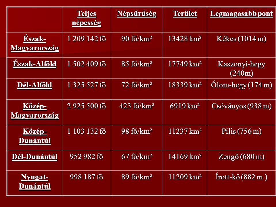 Teljes népesség NépsűrűségTerület Legmagasabb pont Észak- Magyarország 1 209 142 fő 90 fő/km² 13428 km² Kékes (1014 m) Észak-Alföld 1 502 409 fő 85 fő