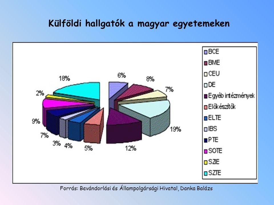 Forrás: Bevándorlási és Állampolgársági Hivatal, Danka Balázs Külföldi hallgatók a magyar egyetemeken