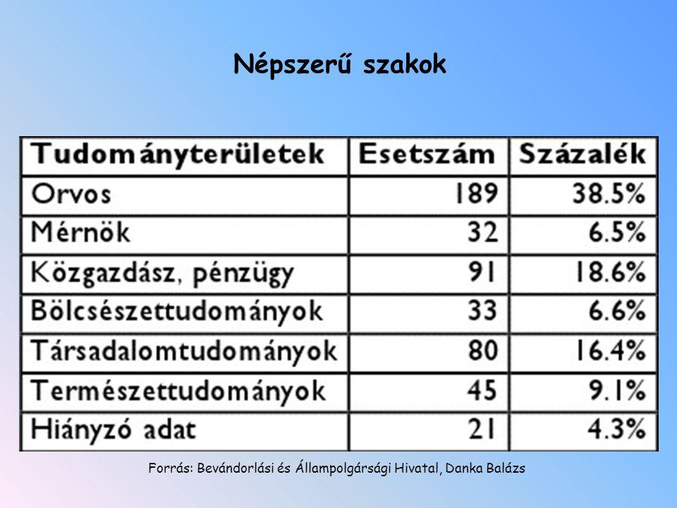 Népszerű szakok Forrás: Bevándorlási és Állampolgársági Hivatal, Danka Balázs