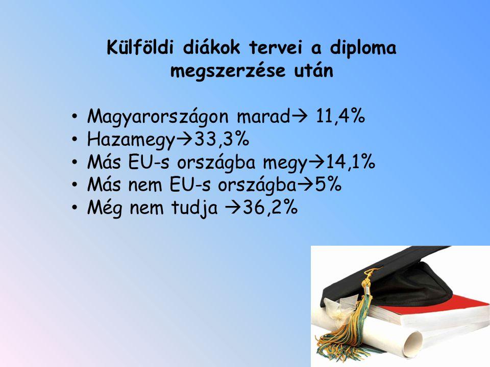 Külföldi diákok tervei a diploma megszerzése után Magyarországon marad  11,4% Hazamegy  33,3% Más EU-s országba megy  14,1% Más nem EU-s országba  5% Még nem tudja  36,2%