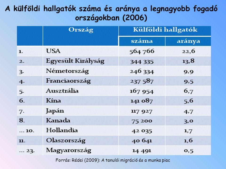 Forrás: Rédei (2009): A tanulói migráció és a munka piac A külföldi hallgatók száma és aránya a legnagyobb fogadó országokban (2006)