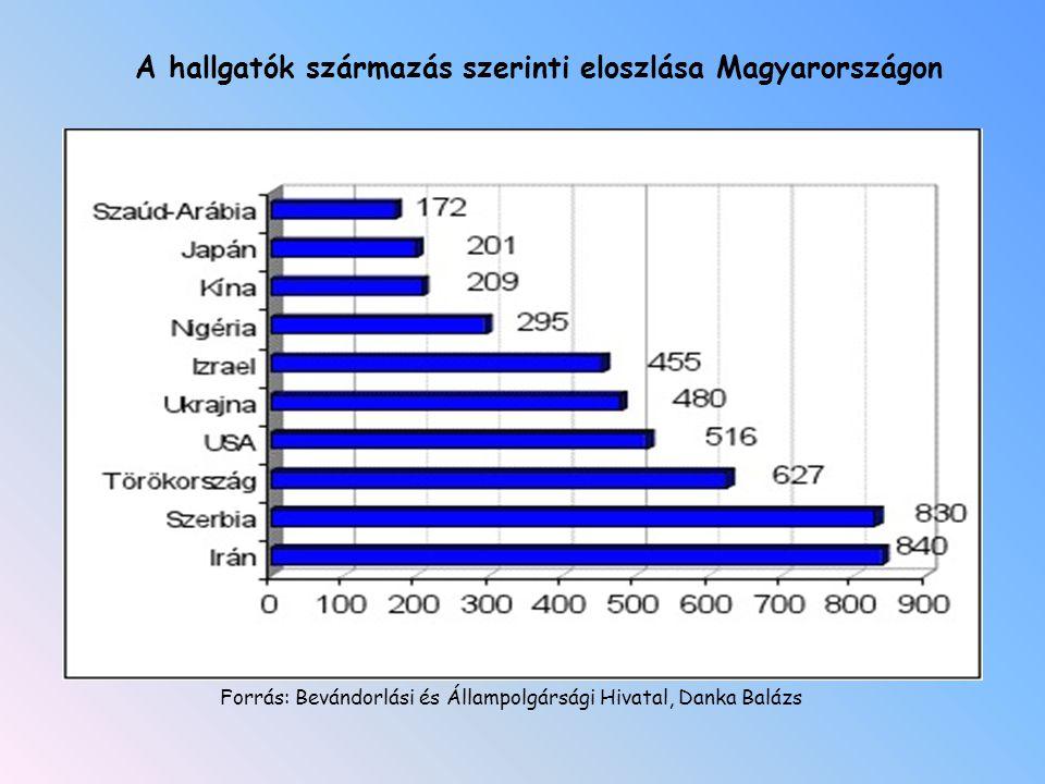 A hallgatók származás szerinti eloszlása Magyarországon Forrás: Bevándorlási és Állampolgársági Hivatal, Danka Balázs