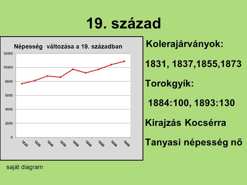 20.század I. vh : 281 halott II. vh-ban kevés áldozat II.