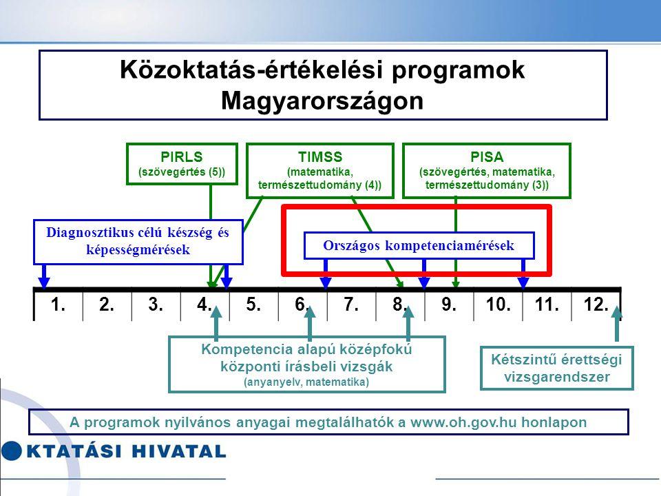 Közoktatás-értékelési programok Magyarországon A programok nyilvános anyagai megtalálhatók a www.oh.gov.hu honlapon 1.2.3.4.5.6.7.8.9.10.11.12. Diagno