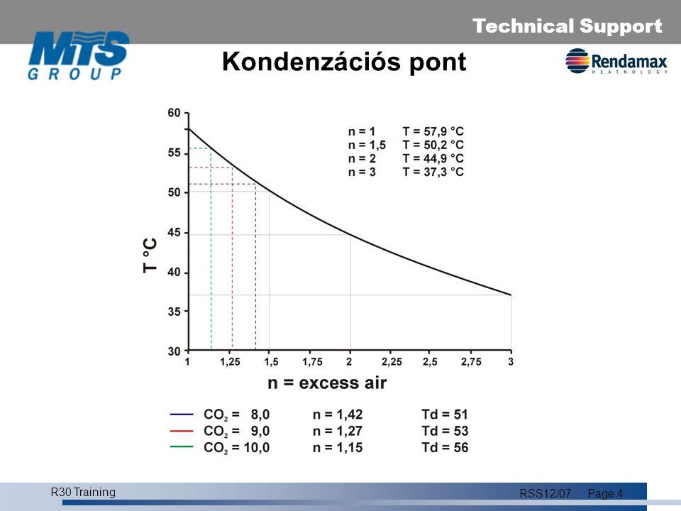 Technical Support R30 Training RSS12/07Page 5 Hatásfok 1 m 3 földgáz (G25) elégetése: 31669 KJ/m 3 alsó fűtőérték 3427 KJ/m 3 látens hő Calorific value of gas is defined as the amount of heat which is released when combusting 1m 3 of gas under constant pressure (101,325 kPa) and constant temperature (25°C = 298,15K).