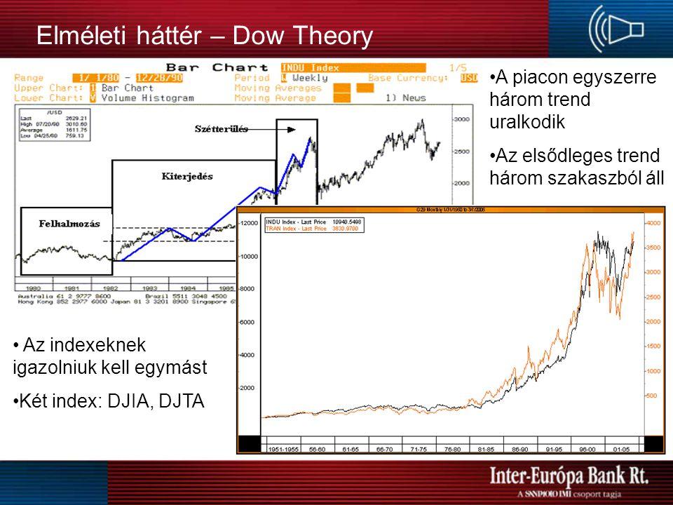 Elméleti háttér – Dow Theory 3.Az elsődleges trend három szakaszból áll – a befektetők informális aszimmetriáján alapul: -felhalmozás: a jól informáltak vásárlásba kezdenek bízva a fellendülő árfolyamokban -kiterjedés: javuló fundamentális infók és környezet, a technikai traderek vásárolni kezdenek -szétterülés: rekord vállalati- és makro-eredmények, megkezdődnek a kisbefektetői vásárlások 4.