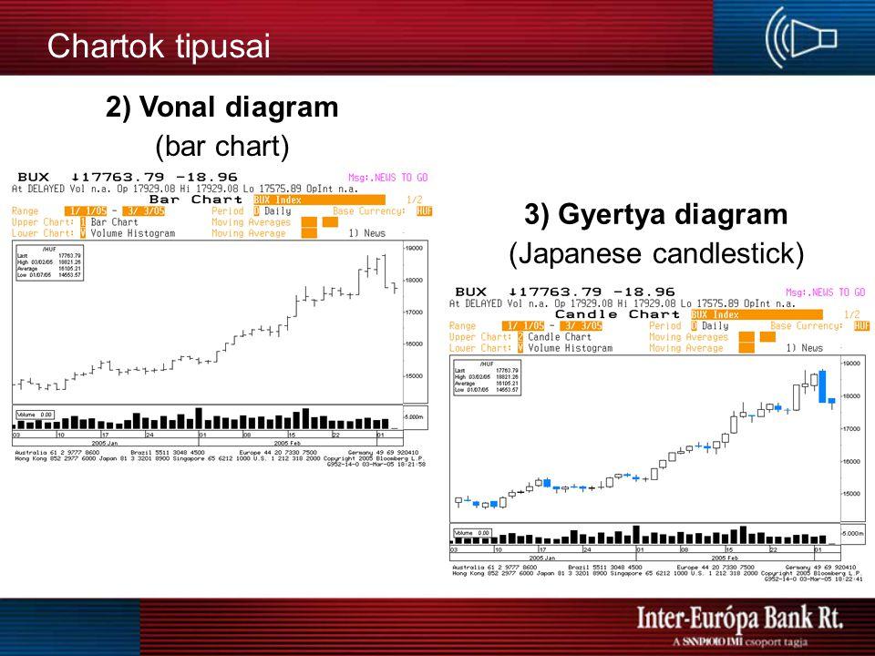 Chartok tipusai Chartok típusai: 1) Egyszerű vonal diagram (line) 2) Vonal OLHC diagram (bar chart) 3) Gyertya diagram (Japanese candlestick) 4) O-X d