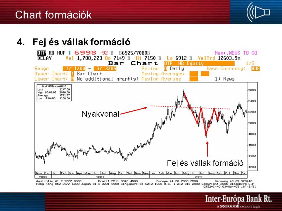 Chart formációk