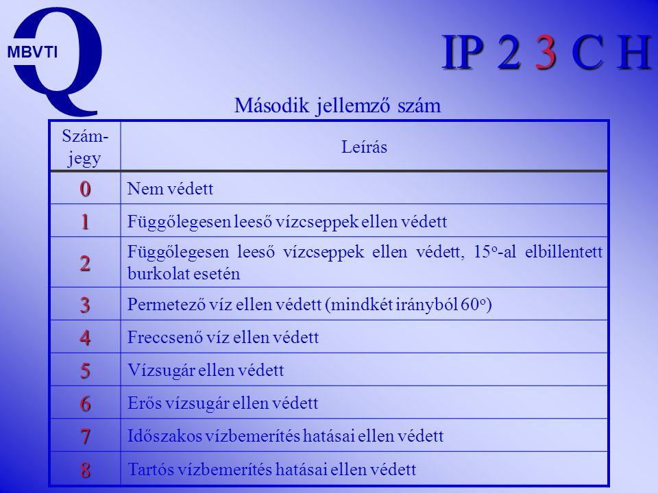 IP 2 3 C H Szám- jegy Leírás 0 Nem védett 1  50mm és nagyobb szilárd idegen testek behatolása ellen védett 2  12,5mm és nagyobb szilárd idegen teste