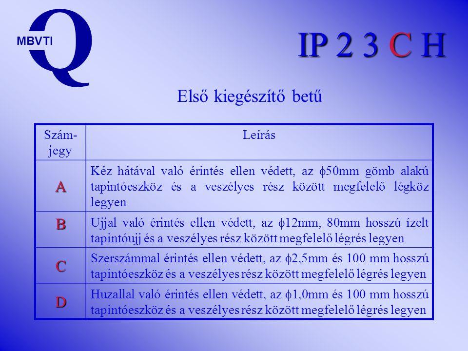 IP 2 3 C H Szám- jegy Leírás 0 Nem védett 1 Függőlegesen leeső vízcseppek ellen védett 2 Függőlegesen leeső vízcseppek ellen védett, 15 o -al elbillen