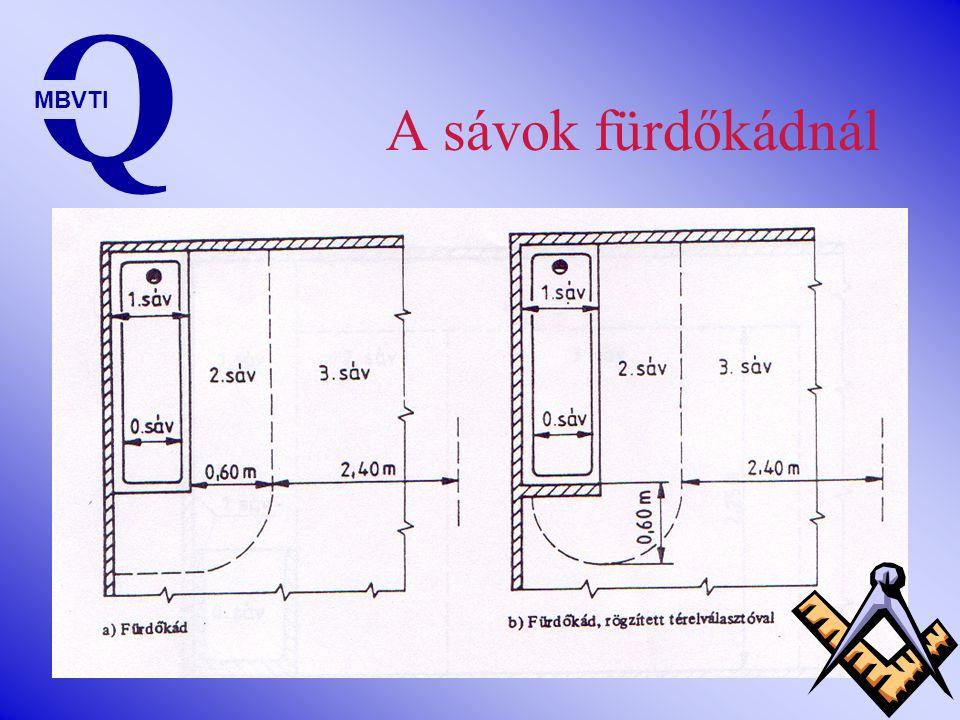 Sávok Q MBVTI 01230123 A fürdőkád, vagy a zuhanyozótálca belseje A fürdőkádat, vagy a zuhanyozótálcát körülvevő, függőleges síkokkal, tálca nélküli zu