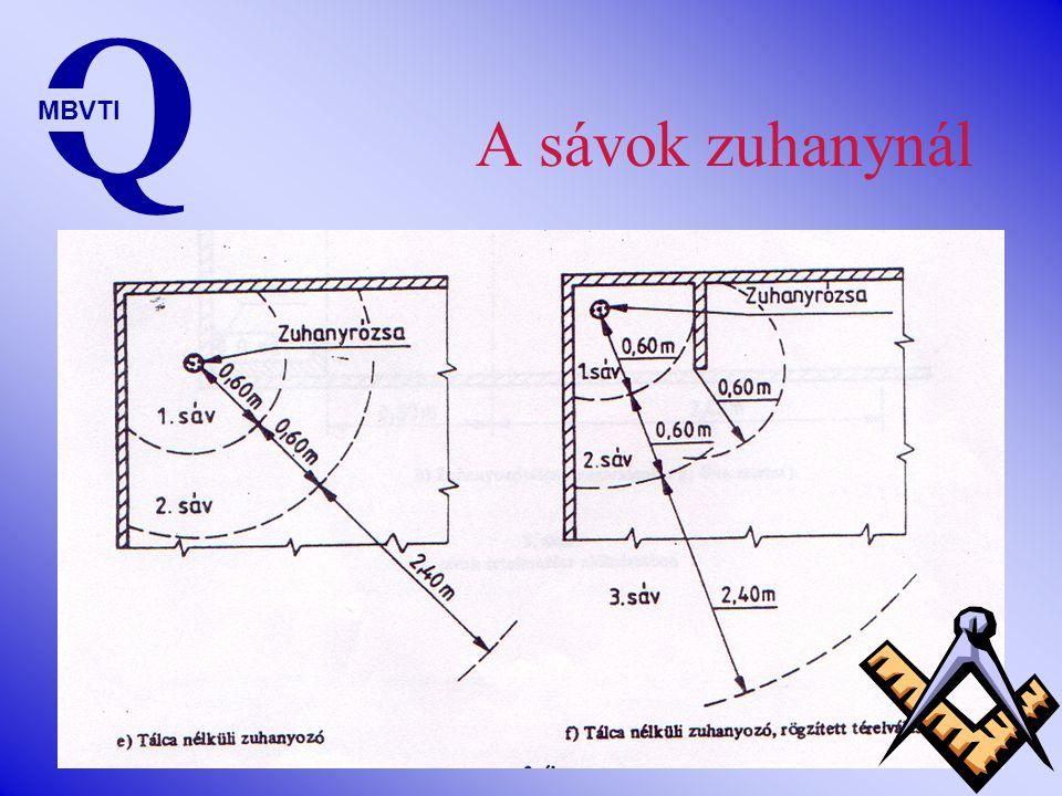 A sávok zuhanytálcánál Q MBVTI
