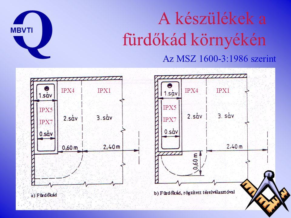 Mit – hova? Q MBVTI SávVédettség0 7 IPx7 vagy vízmentesen tömített 1 5 IPX5 vagy vízsugár ellen védett 2 4 IPX4 vagy freccsenő víz ellen védett 3 1 IP