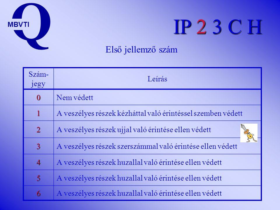 IP 2 3 C H Szám- jegy Leírás 0Nem védett 1A veszélyes részek kézháttal való érintéssel szemben védett 2A veszélyes részek ujjal való érintése ellen védett 3A veszélyes részek szerszámmal való érintése ellen védett 4A veszélyes részek huzallal való érintése ellen védett 5 6 Q MBVTI Első jellemző szám