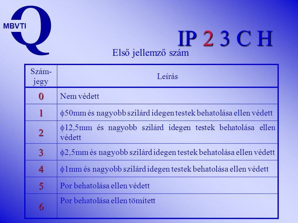 IP 2 3 C H Szám- jegy Leírás 0 Nem védett 1  50mm és nagyobb szilárd idegen testek behatolása ellen védett 2  12,5mm és nagyobb szilárd idegen testek behatolása ellen védett 3  2,5mm és nagyobb szilárd idegen testek behatolása ellen védett 4  1mm és nagyobb szilárd idegen testek behatolása ellen védett 5 Por behatolása ellen védett 6 Por behatolása ellen tömített Q MBVTI Első jellemző szám