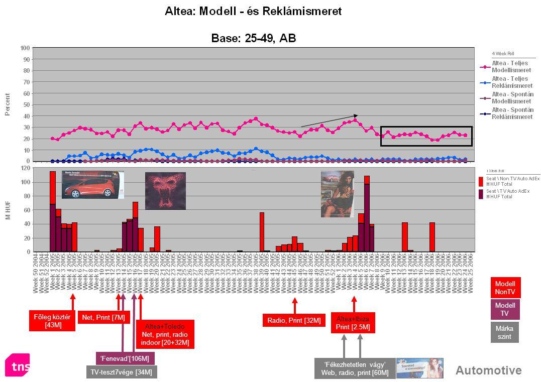 Automotive Altea+Ibiza Print [2.5M] Főleg köztér [43M] 'Fenevad'[106M] Net, Print [7M] Altea+Toledo Net, print, radio indoor [20+32M] Radio, Print [32