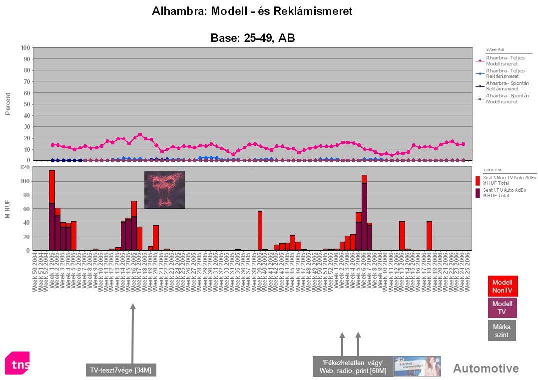 Automotive TV-teszt7vége [34M] Márka szint Modell TV Modell NonTV 'Fékezhetetlen vágy' Web, radio, print [60M]