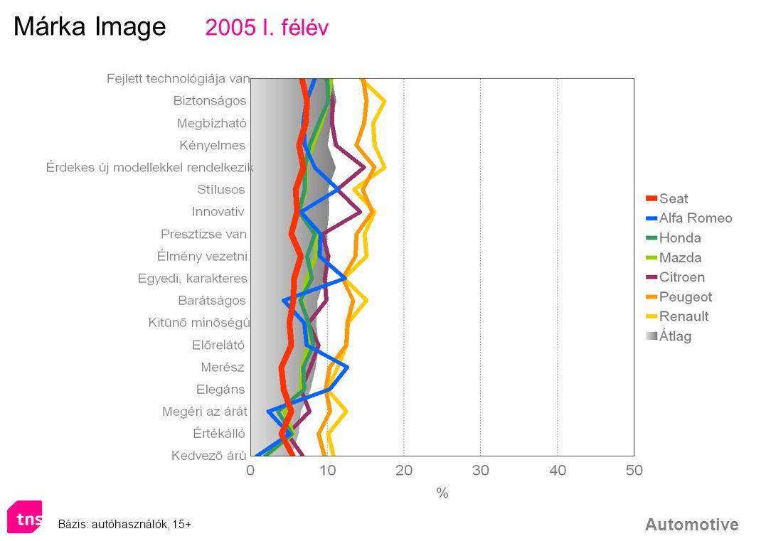 Automotive Bázis: autóhasználók, 15+ Márka Image 2005 I. félév