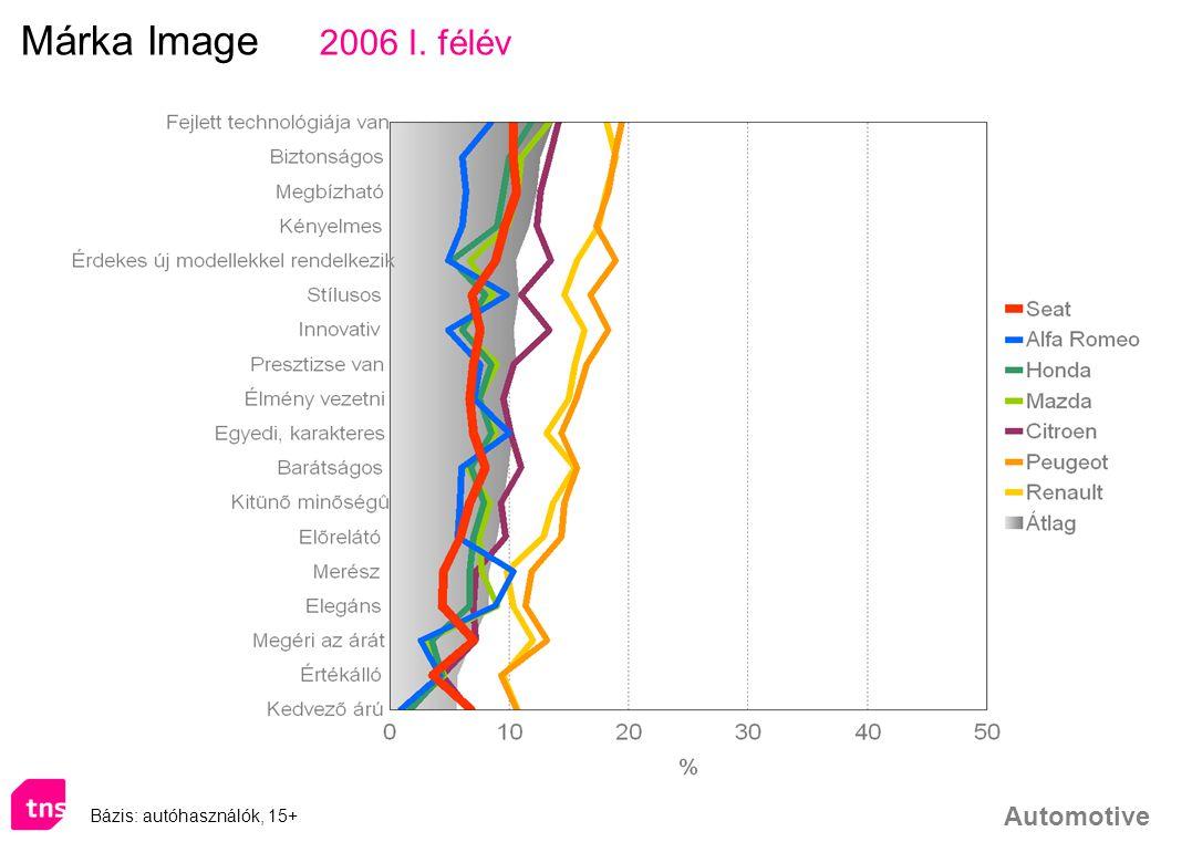Automotive Bázis: autóhasználók, 15+ Márka Image 2006 I. félév