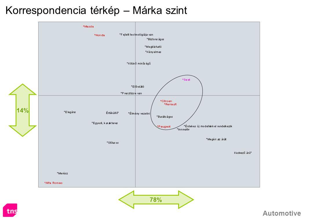 Automotive 78% 14% Korrespondencia térkép – Márka szint